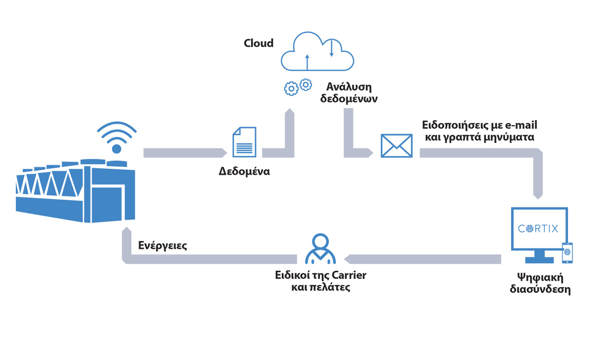 Connected Services από την Carrier
