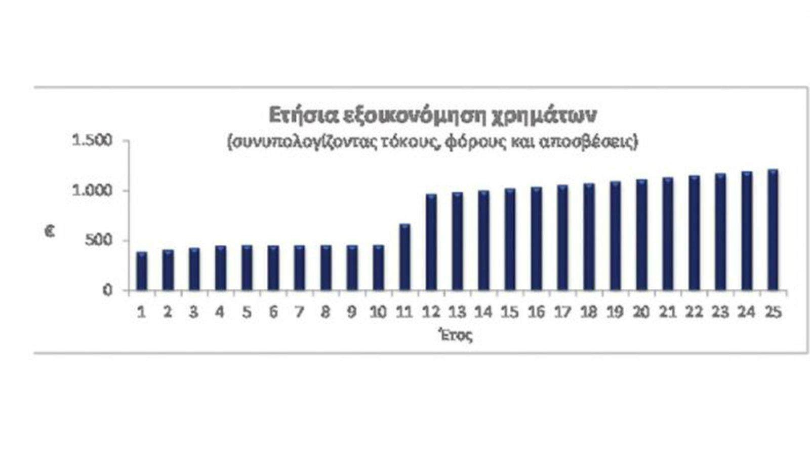 Ετήσια εξοικονόμηση χρημάτων με την χρήση net metering