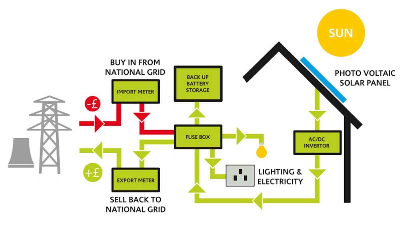 Τα μέρη του συστήματος αυτό-παραγωγής ρεύματος